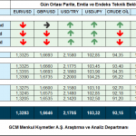 20 AGUSTOS 2014 – GCM FOREX GUN ORTASI VIDEO ANALIZ