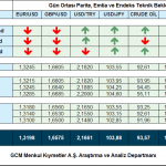 26 AGUSTOS 2014 – GCM FOREX GUN ORTASI VIDEO ANALIZ