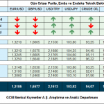 27 AGUSTOS 2014 – GCM FOREX GUN ORTASI VIDEO ANALIZ