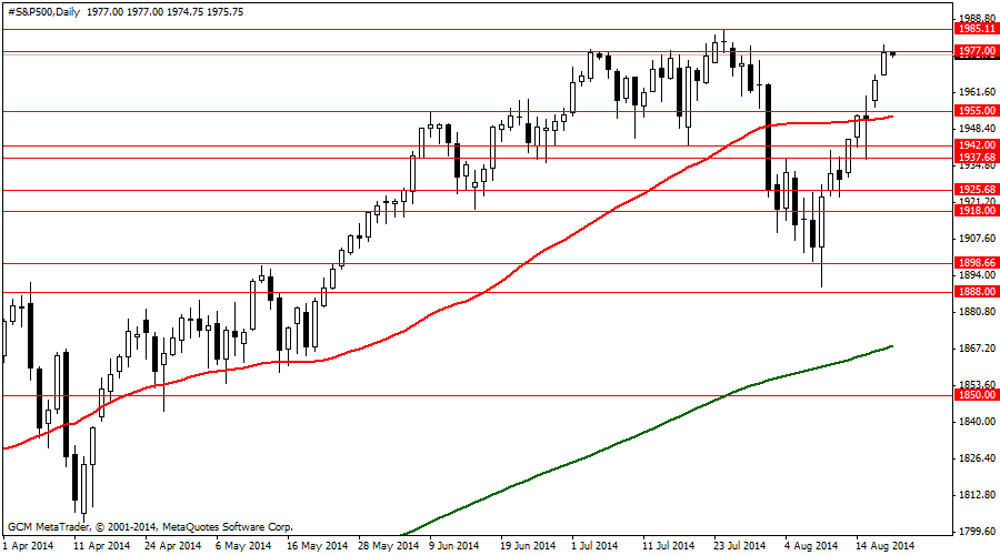 #S&P500Daily