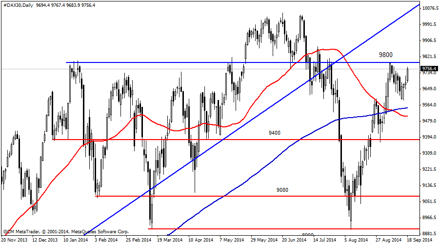 #DAX30Daily
