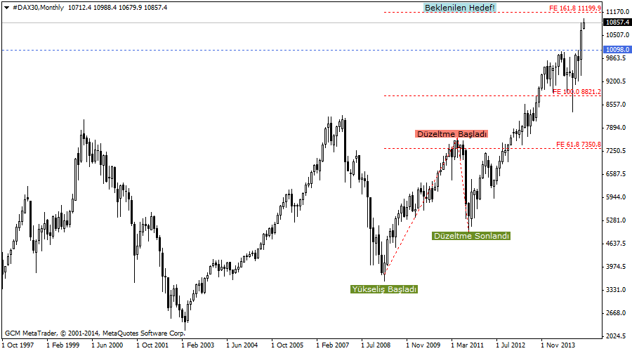 #DAX30Monthly