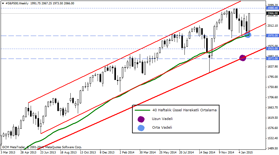 #S&P500Weekly