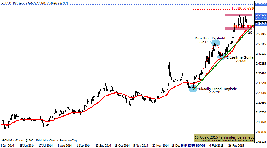 Forexpros usd try