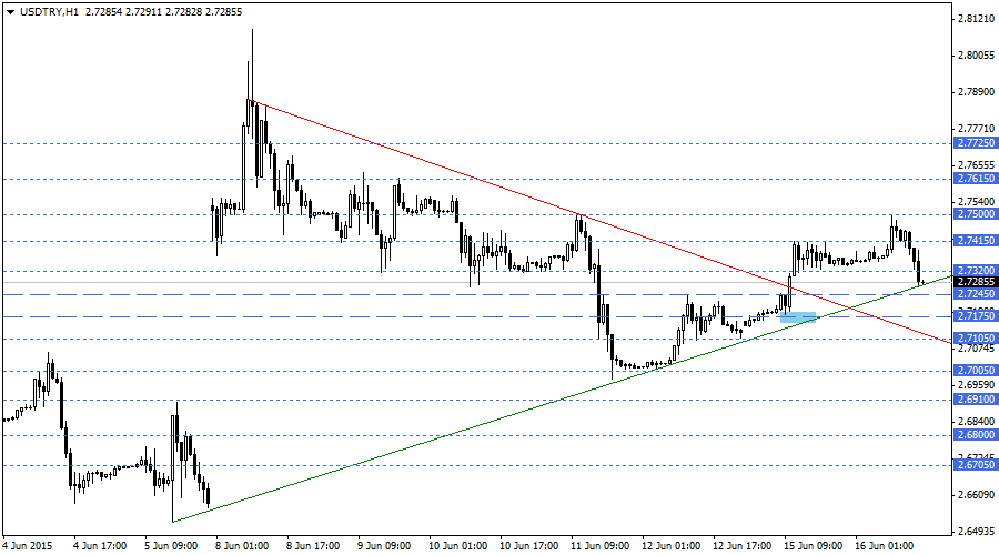 Forexpros usdtry