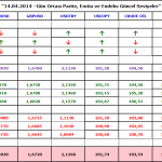 14 NISAN 2014 – GCM FOREX GUN ORTASI VIDEO ANALIZ